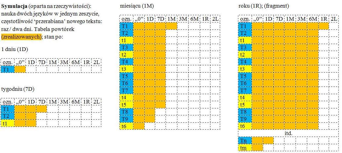 Tabela powtórek - symulacja dla dwóch języków