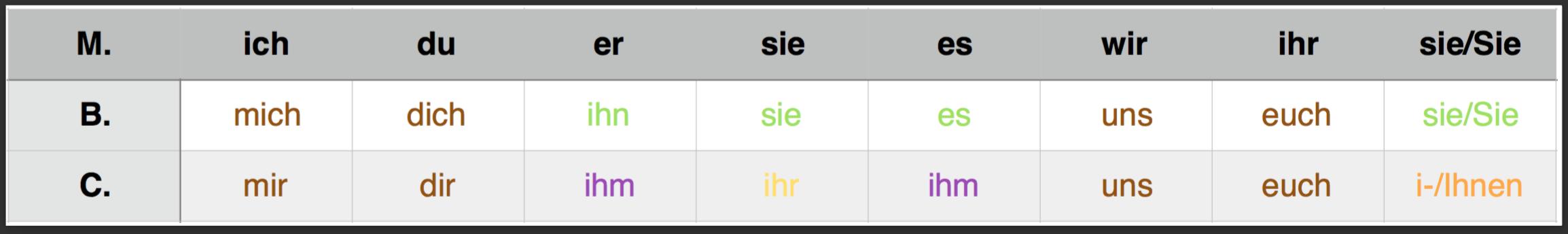zaimki_osobowe_niemieckie