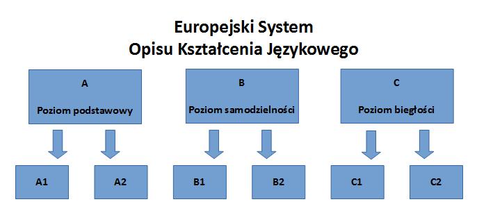 Europejski System Opisu Kształcenia Językowego