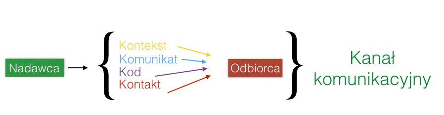 Funkcja i elementy języka przedstawione za pomocą schematu Jacobnsona