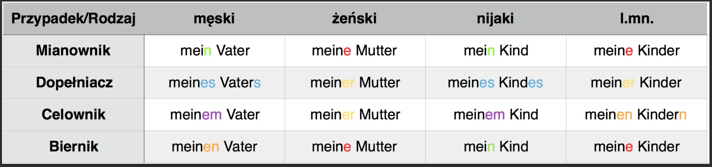 zaimki_dzierzawcze_niemiecki